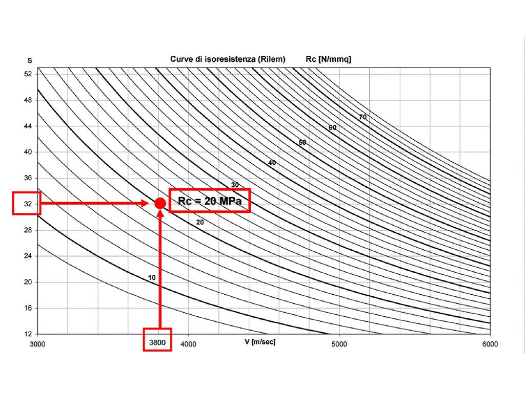 A Bi Effe Diagnostica Edilizia Prove Ultrasoniche