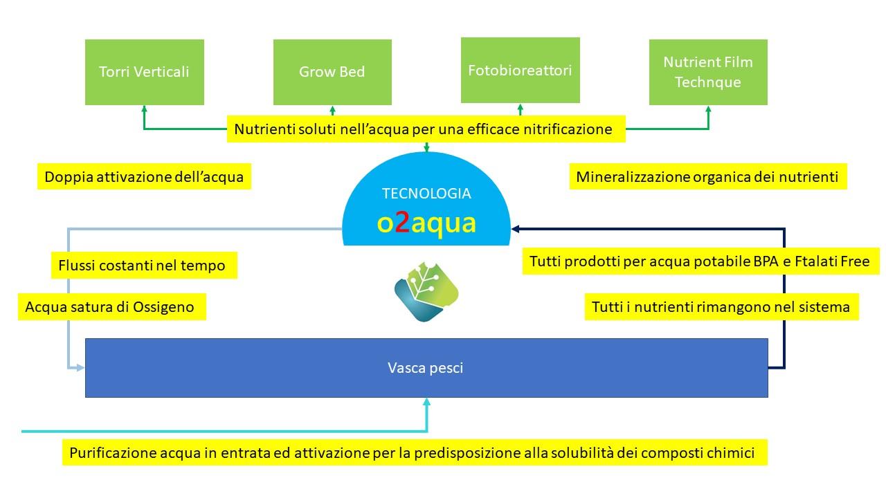 Agricoltura 2.0 tecnologia acquaponica o2aqua